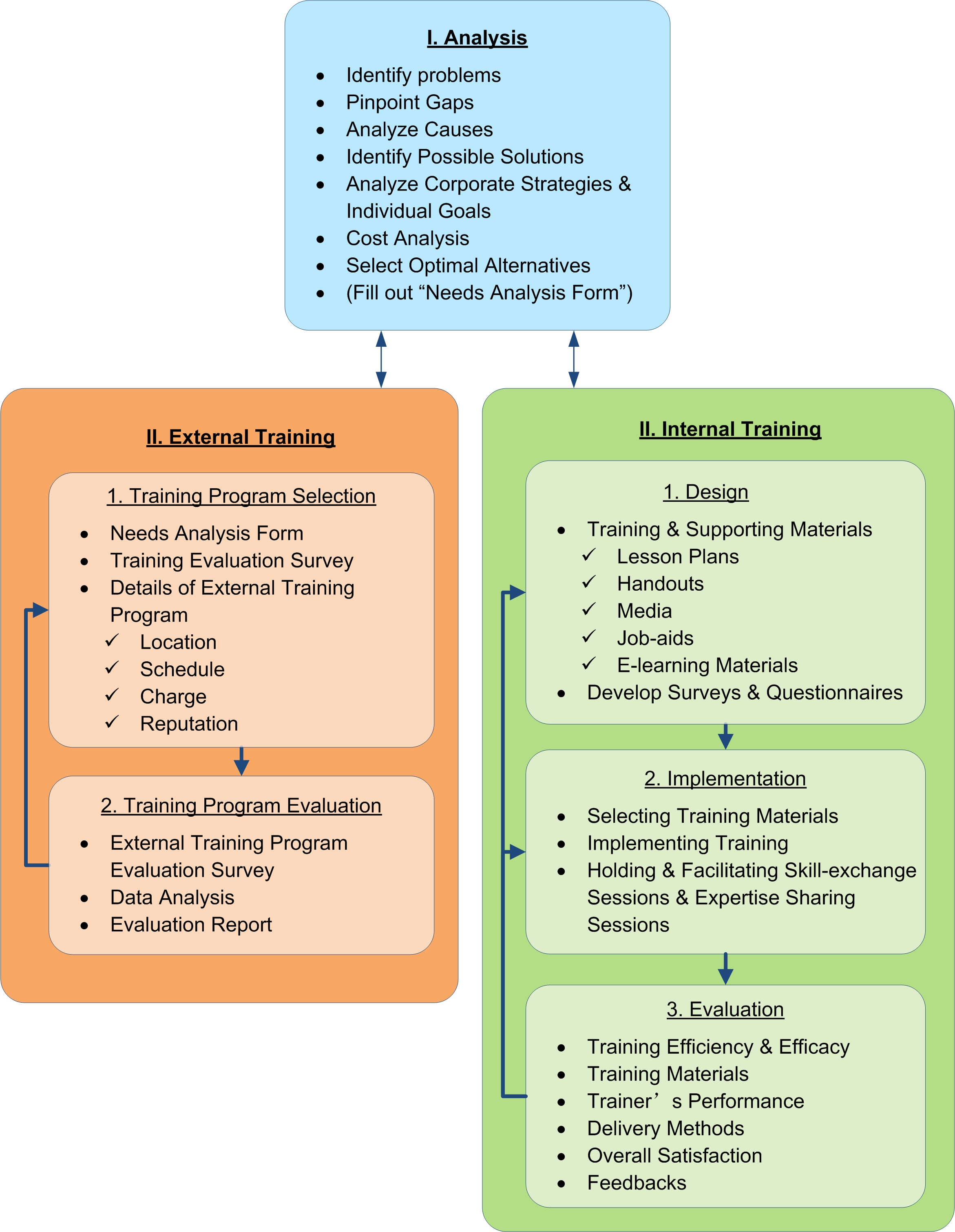 Corporate Training Model